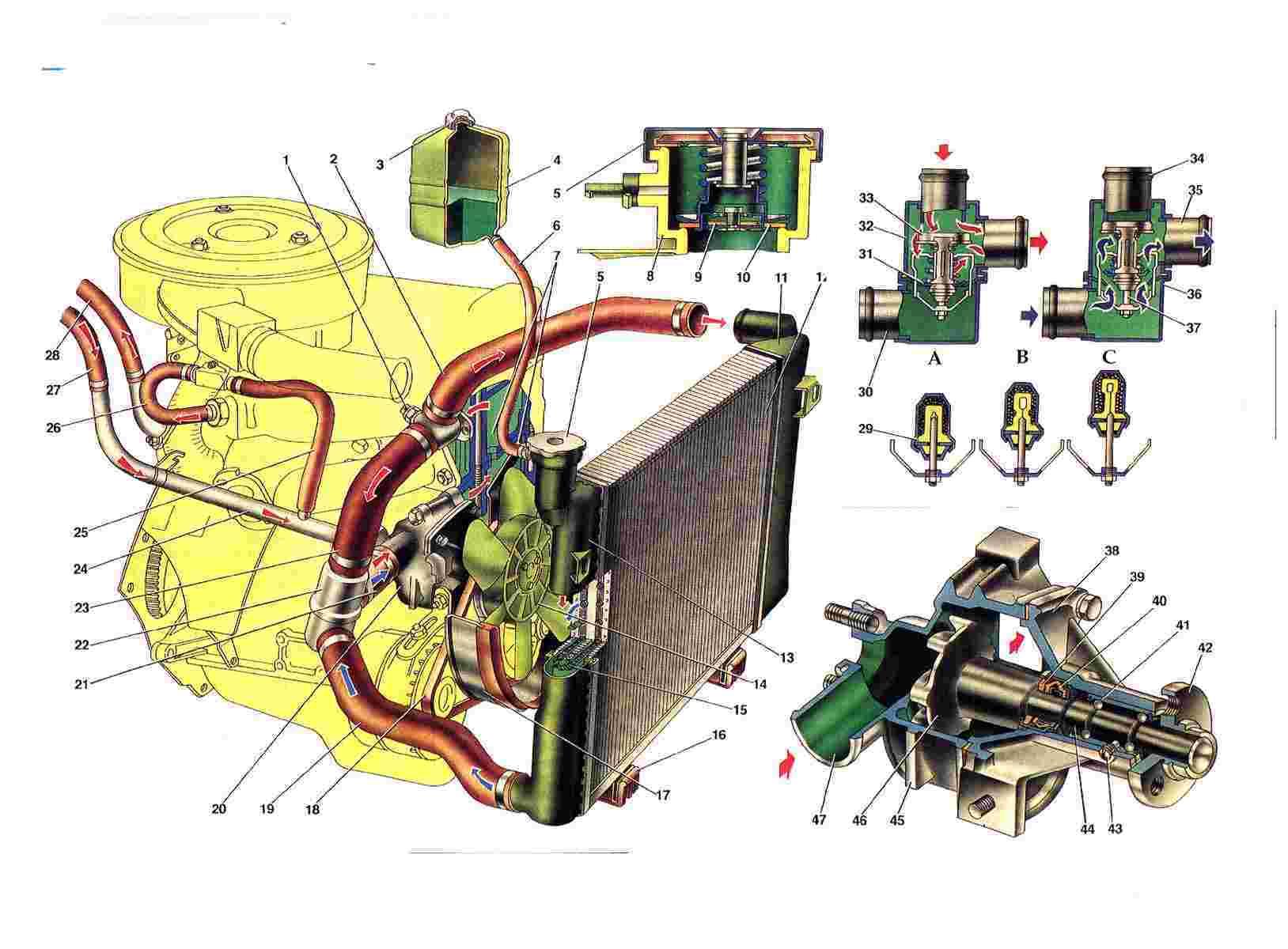 Система охлаждения двигателя - жидкостная, закрытая, с принудительной циркуляцией охлаждающей жидкости.