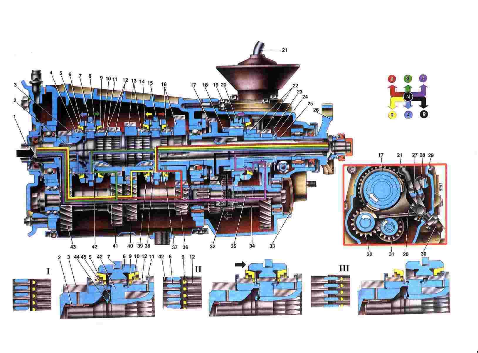 Схема работа коробки передач: 1. Первичный вал; 2. Вторичный вал; 3. Шестерня постоянного зацепления первичного вала...