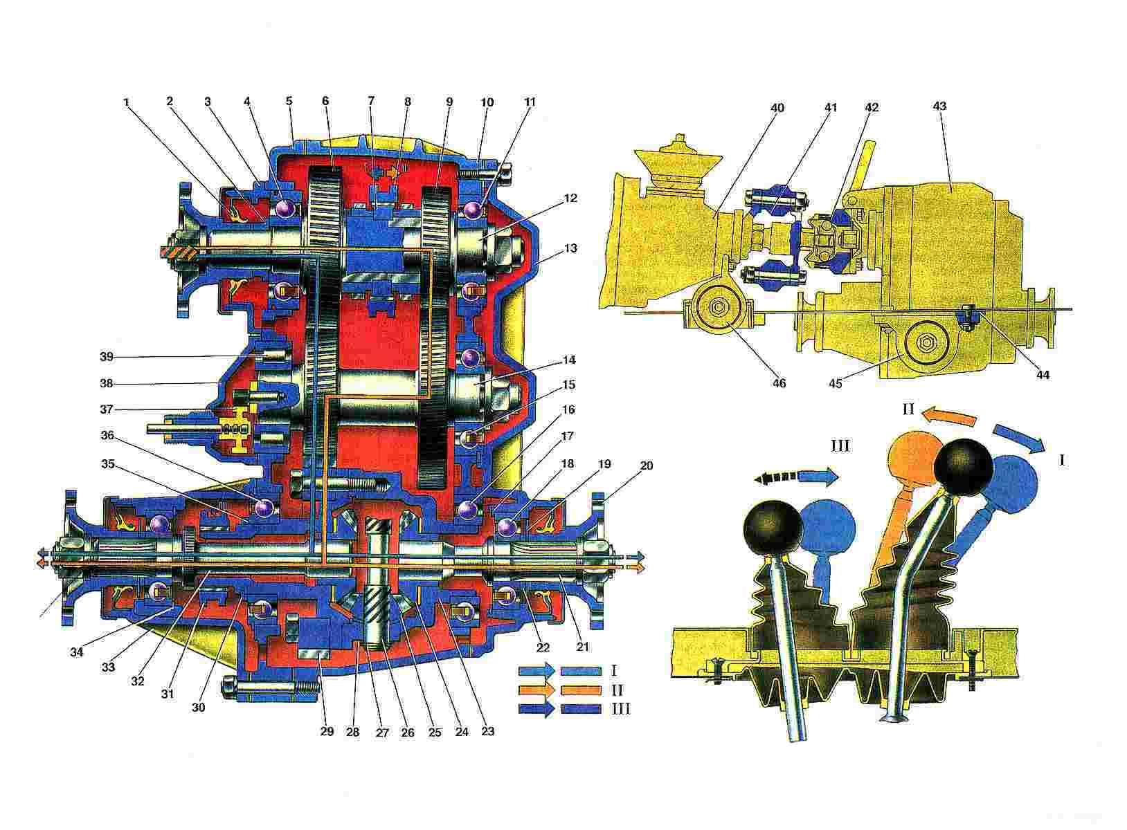 Схема работы раздаточной коробки.  1. Сальник.  2. Упорное кольцо переднего подшипника ведущего вала.